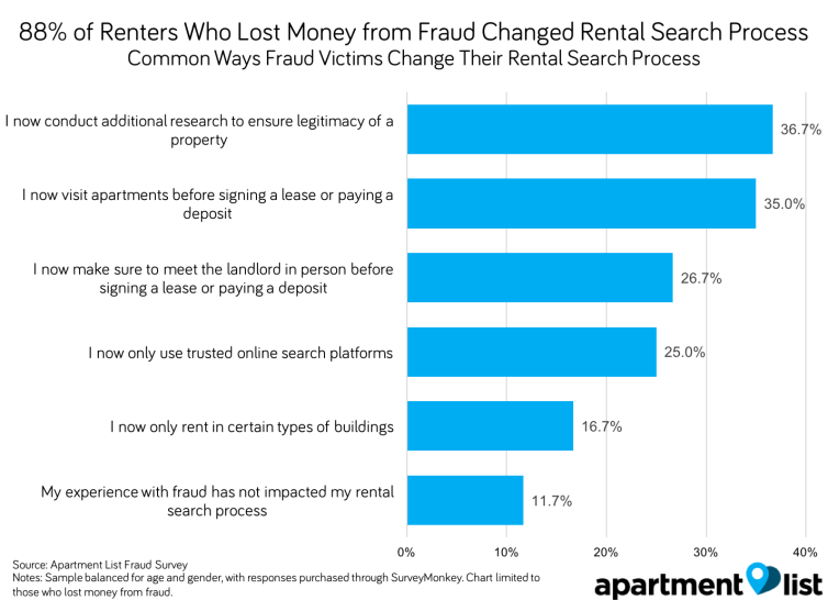 renter fraud
