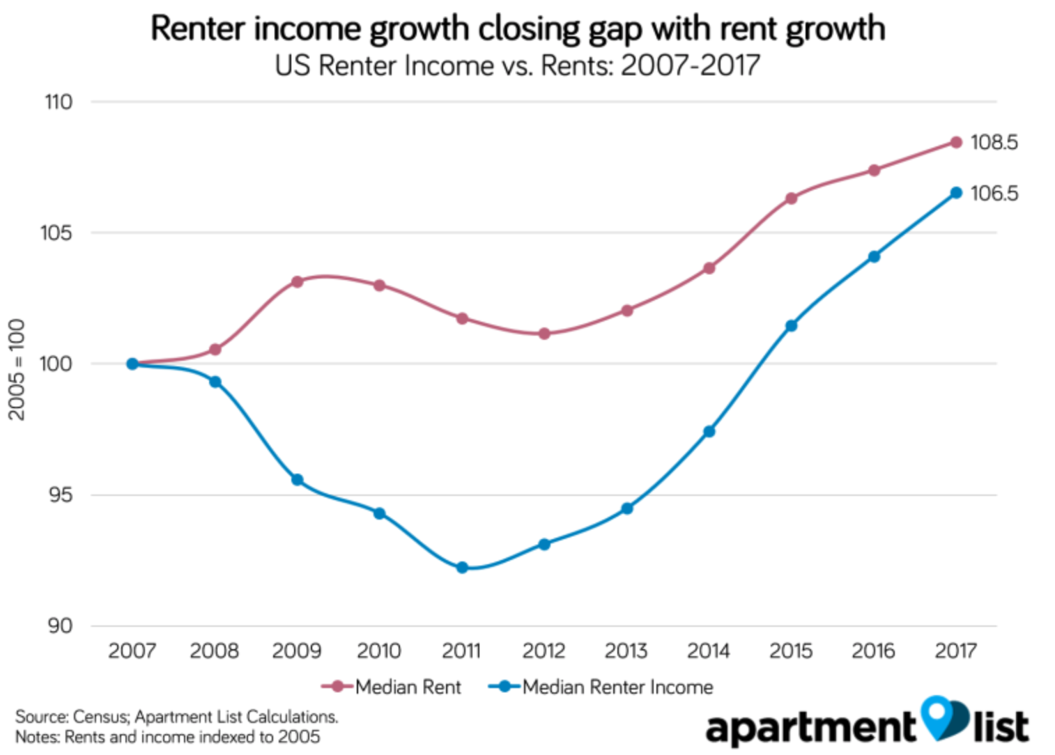 renter income growth